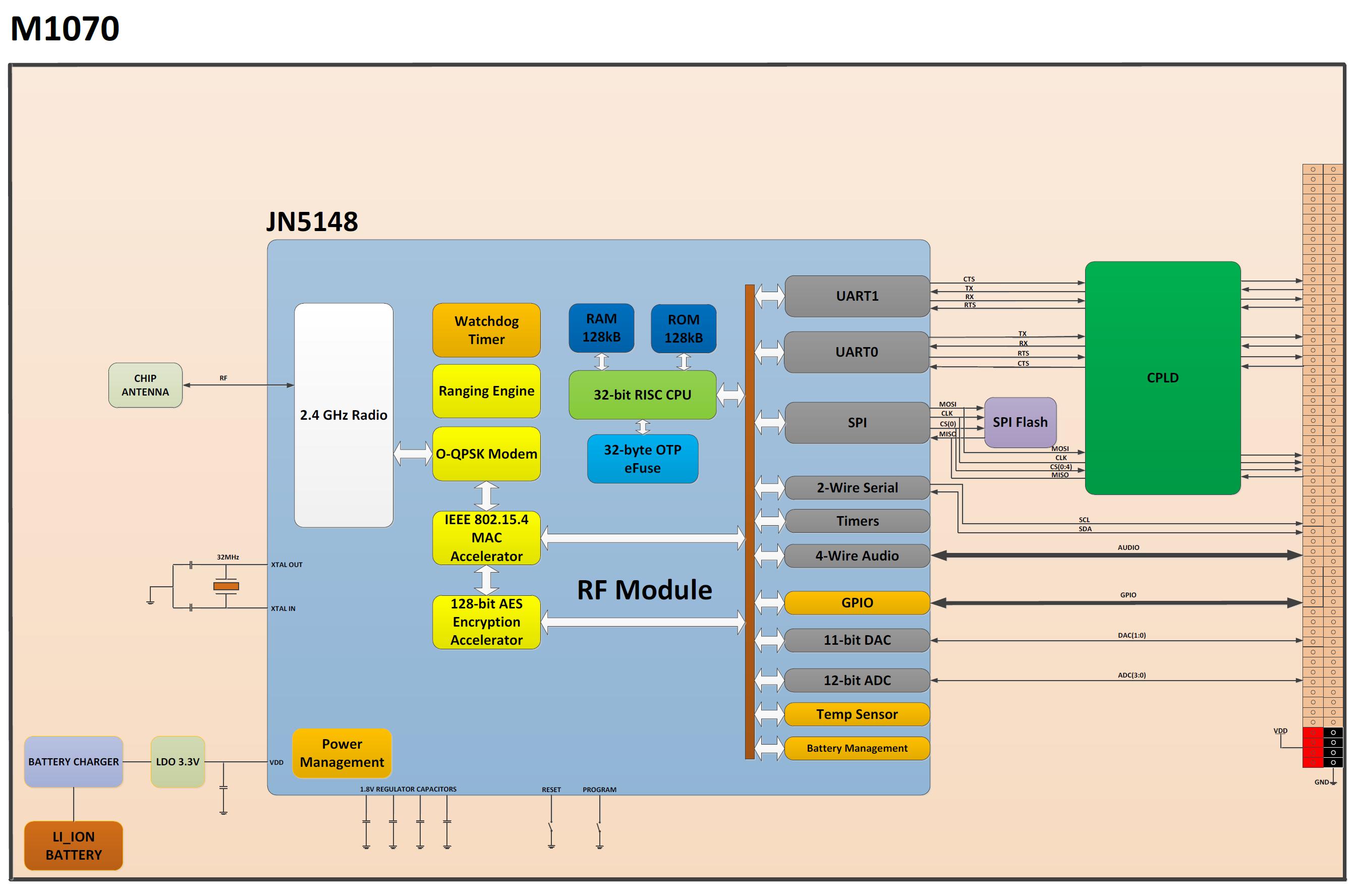 M1070_blok_diyagram