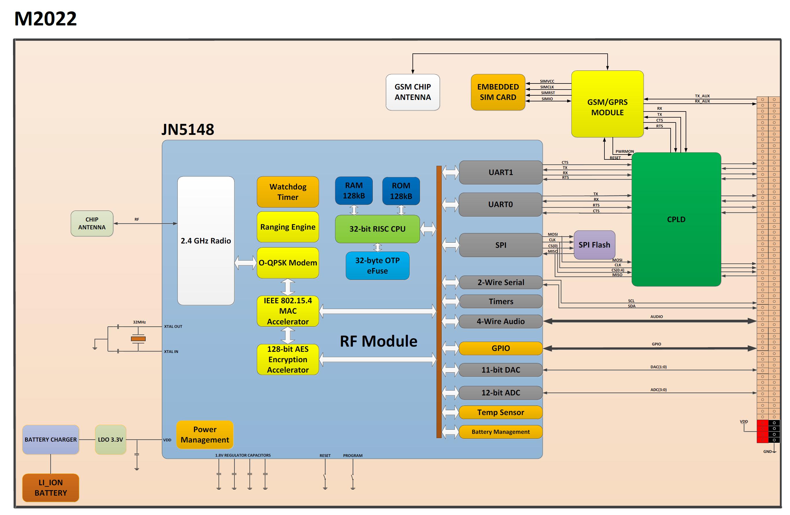 M2022_blok_diyagram