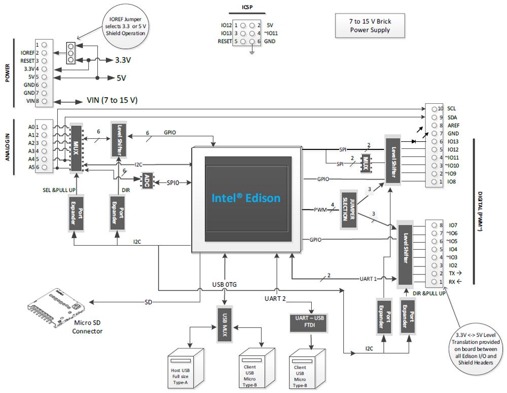 mcu turkey  u2013  u0130ntel edison geli u015ftirme platformu  u0130ncelemesi