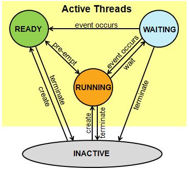 Örnek RTOS Çalışma Diyagramı