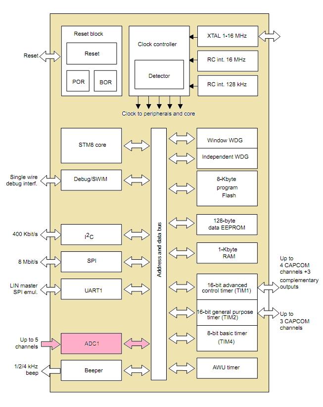 MCU Turkey – STM8S – DC Motor Hız Ayarı (ADC Modülü)